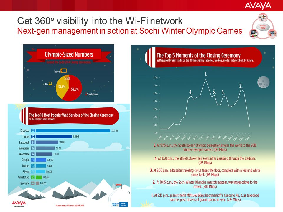 Get 360o visibility into the Wi-Fi network Next-gen management in action at Sochi Winter Olympic Games