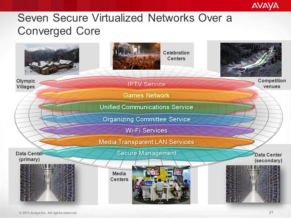 Seven Secure Virtualized Networks Over a Converged Core