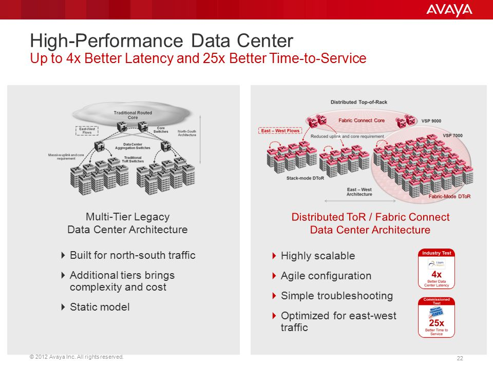 High-Performance Data Center Up to 4x Better Latency and 25x Better Time-to-Service