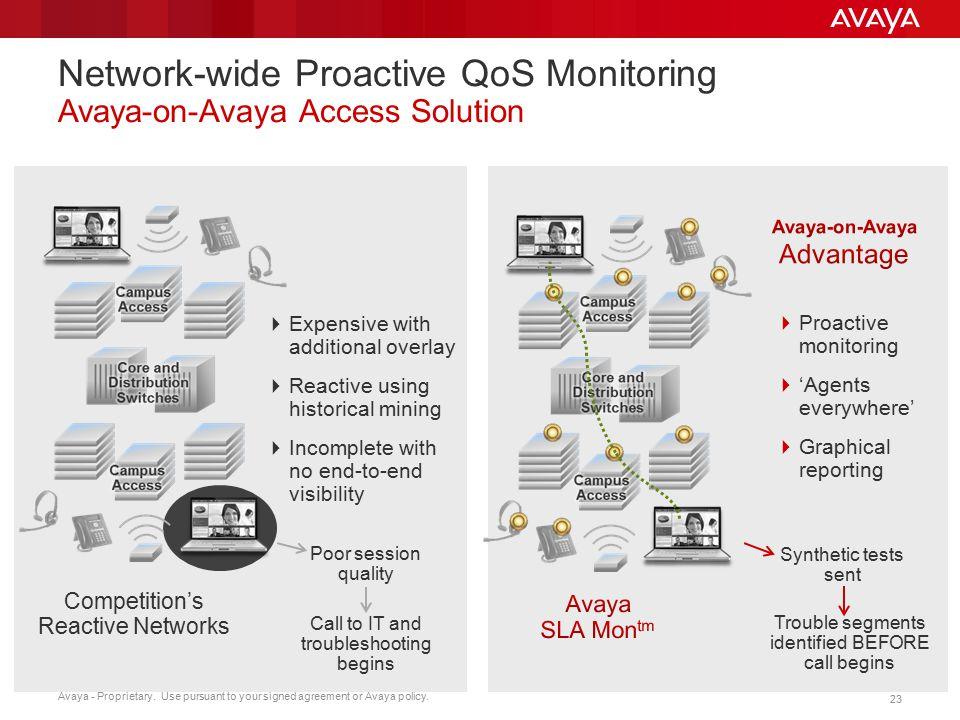 Network-wide Proactive QoS Monitoring Avaya-on-Avaya Access Solution