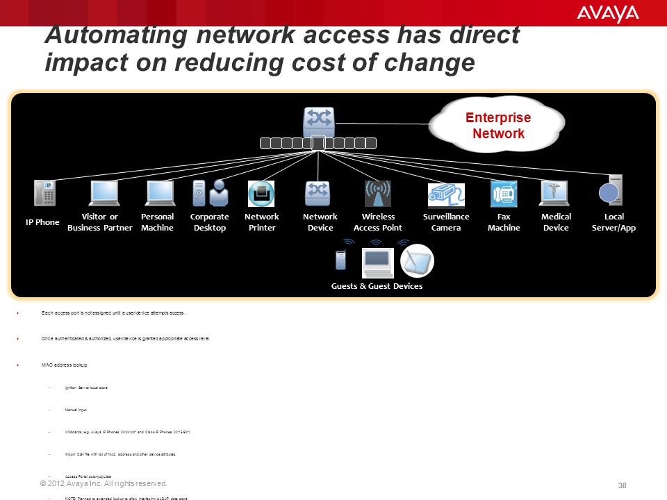 Automating network access has direct impact on reducing cost of change