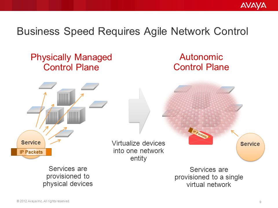 Business Speed Requires Agile Network Control
