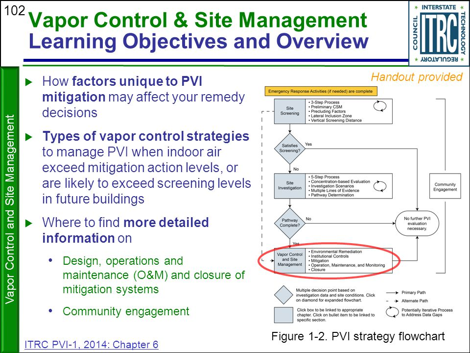 Vapor Control & Site Management Learning Objectives and Overview