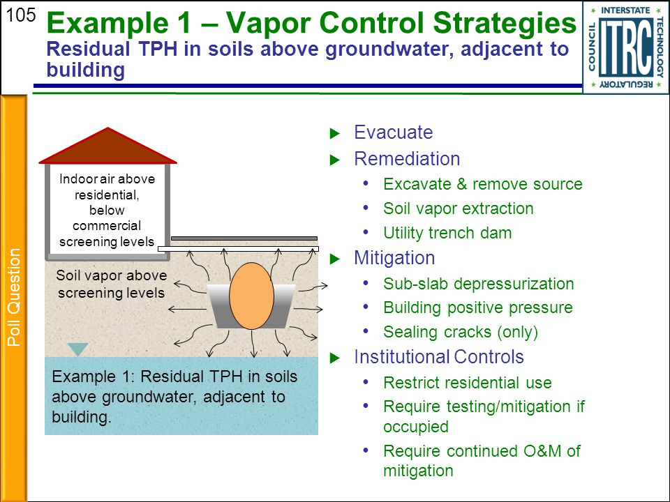 Example 1 – Vapor Control Strategies Residual TPH in soils above groundwater, adjacent to building