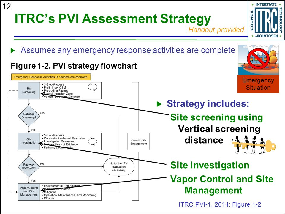 ITRC's PVI Assessment Strategy