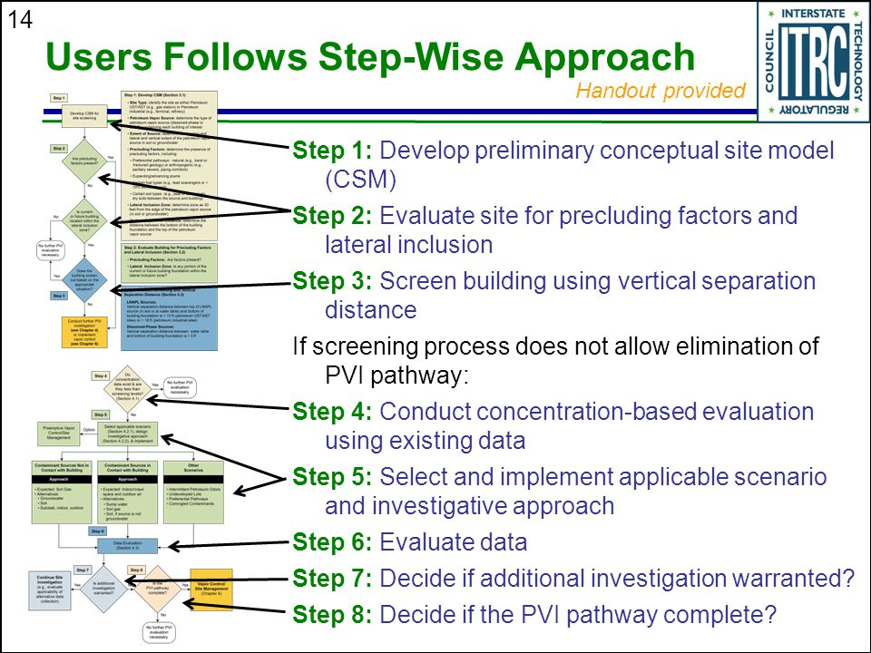 Users Follows Step-Wise Approach