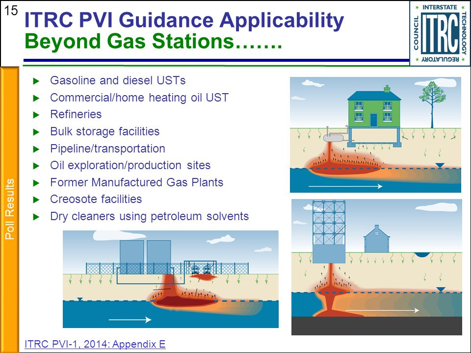 ITRC PVI Guidance Applicability Beyond Gas Stations…….