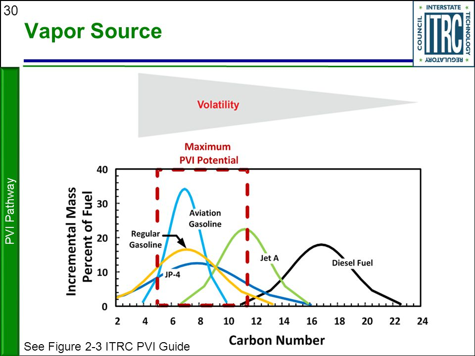 Vapor Source PVI Pathway See Figure 2-3 ITRC PVI Guide