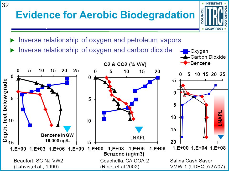 Evidence for Aerobic Biodegradation