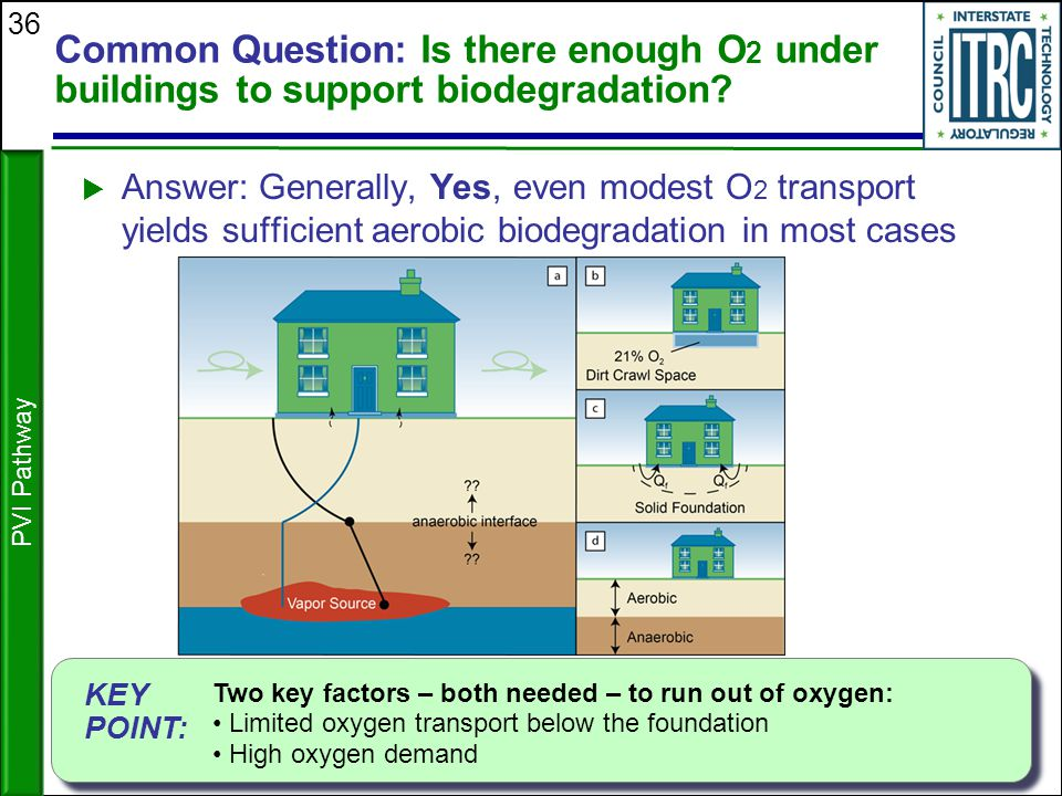 Common Question: Is there enough O2 under buildings to support biodegradation
