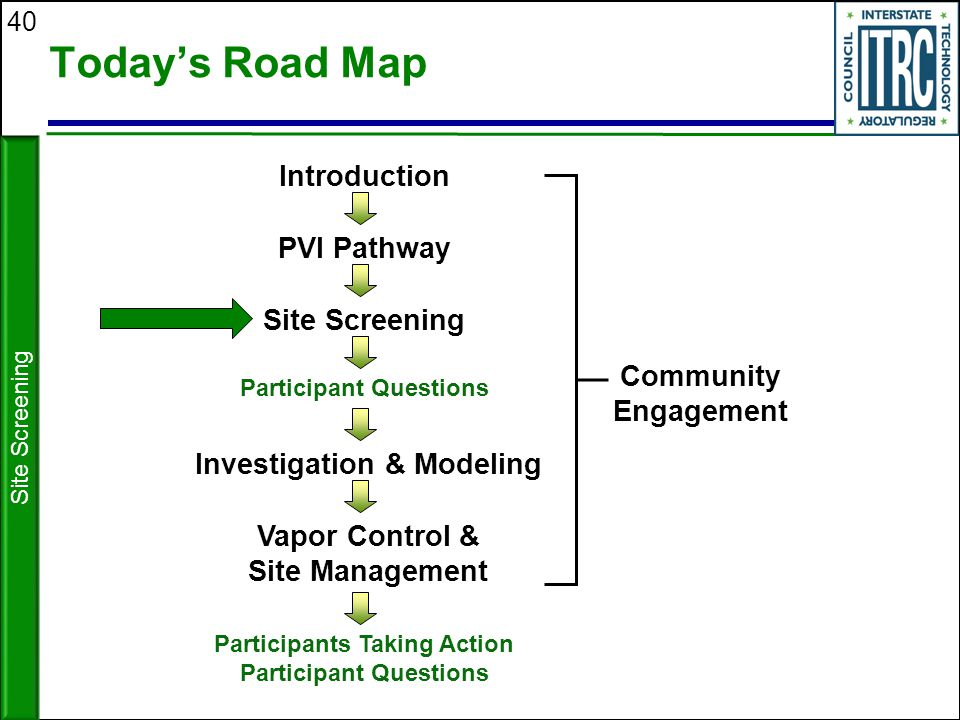 Today's Road Map Introduction PVI Pathway Site Screening Community