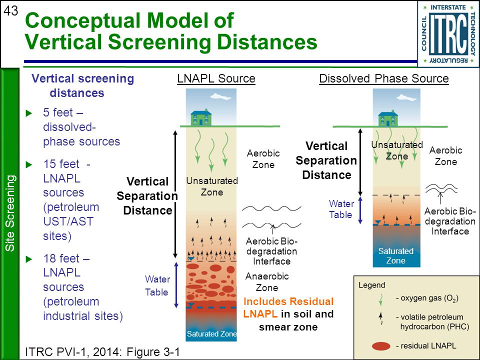 Conceptual Model of Vertical Screening Distances