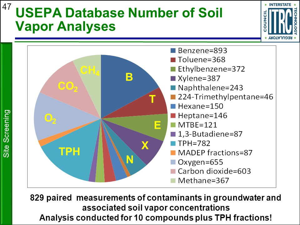 USEPA Database Number of Soil Vapor Analyses