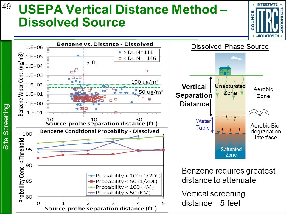 USEPA Vertical Distance Method – Dissolved Source