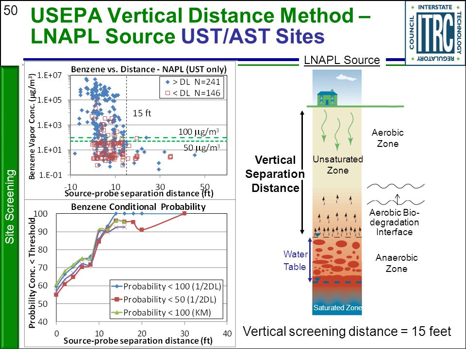 USEPA Vertical Distance Method – LNAPL Source UST/AST Sites