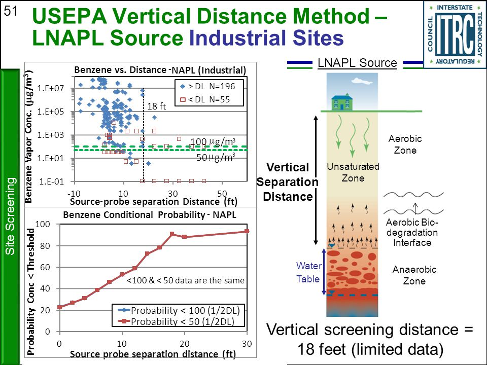 USEPA Vertical Distance Method – LNAPL Source Industrial Sites