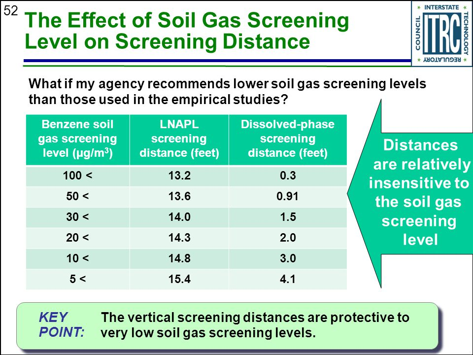 The Effect of Soil Gas Screening Level on Screening Distance
