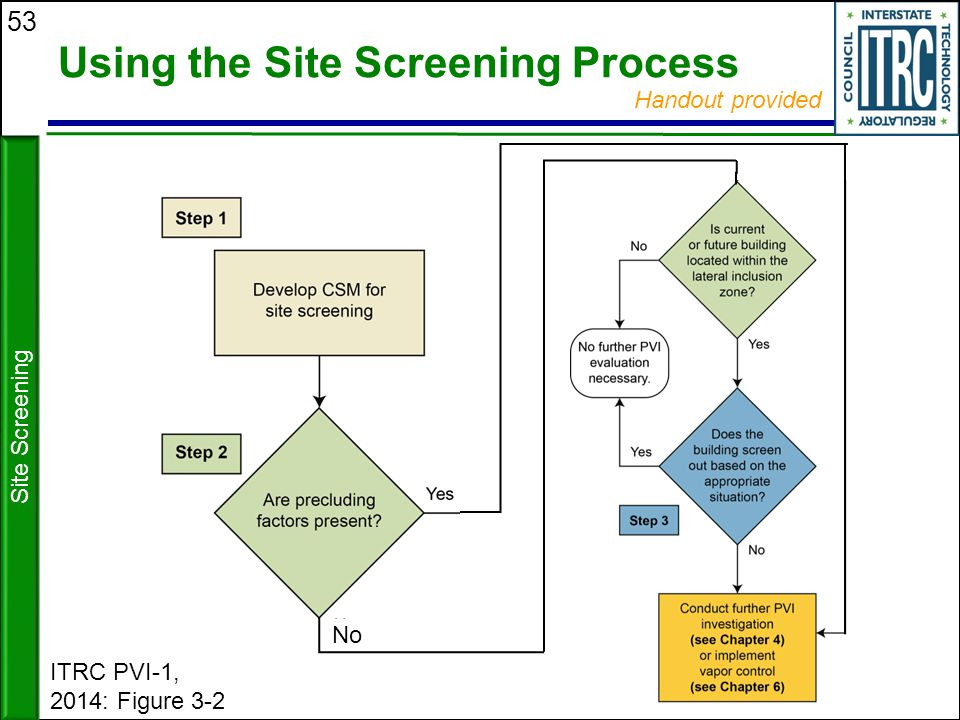 Using the Site Screening Process