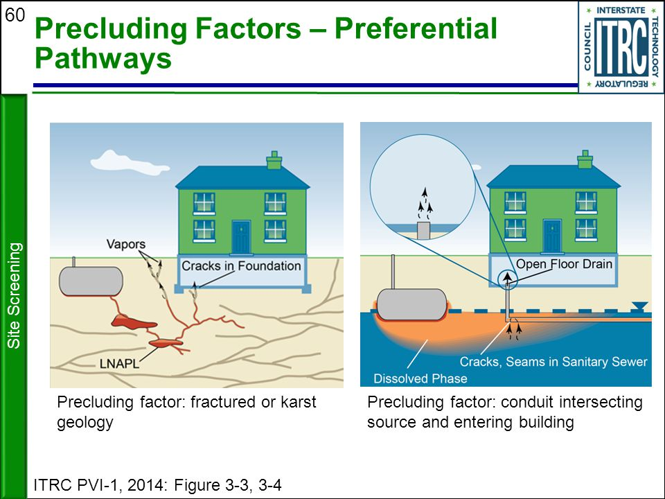 Precluding Factors – Preferential Pathways