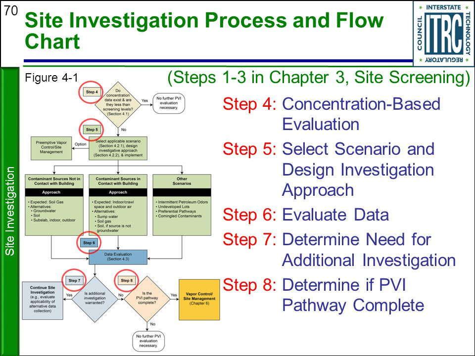 Site Investigation Process and Flow Chart