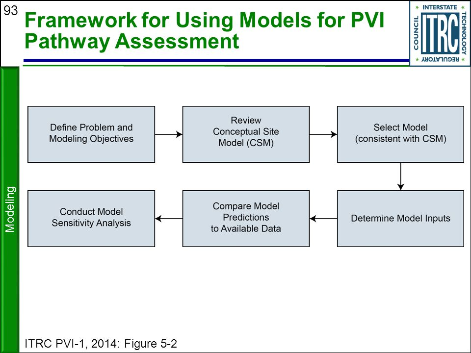 Framework for Using Models for PVI Pathway Assessment