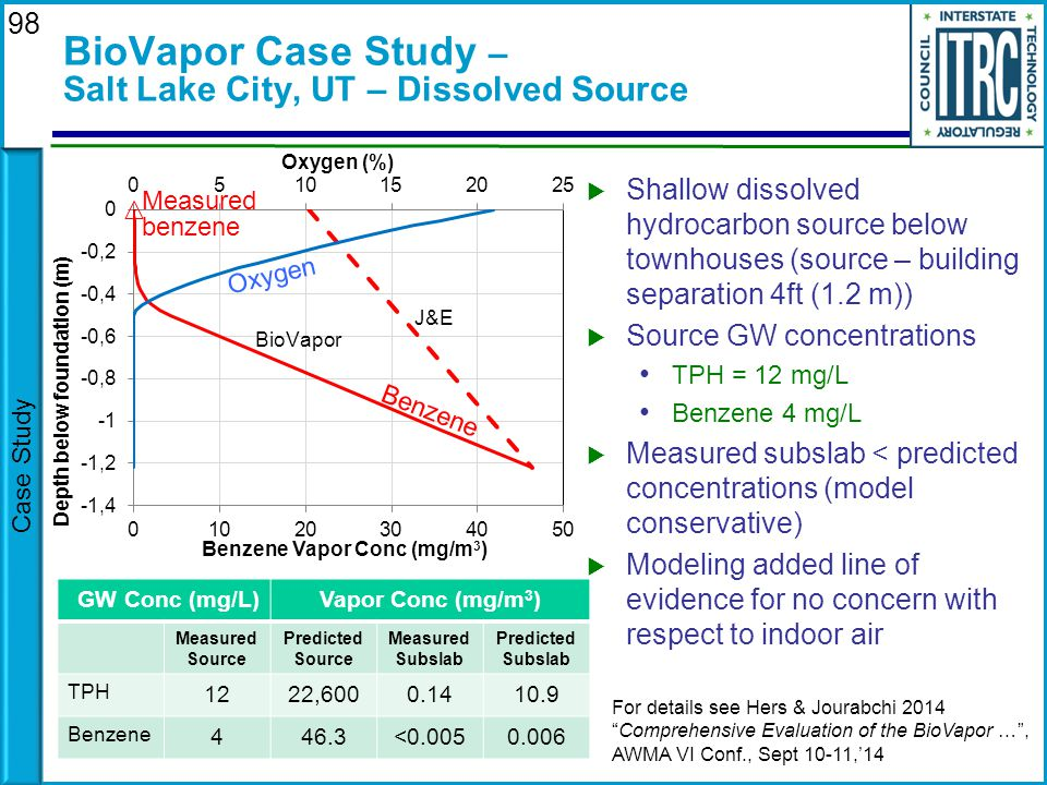 BioVapor Case Study – Salt Lake City, UT – Dissolved Source