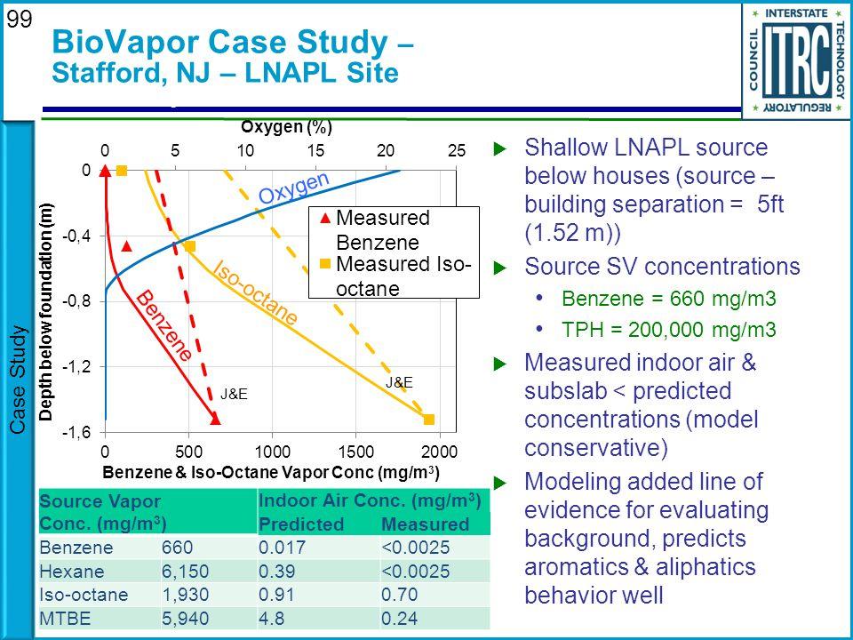 BioVapor Case Study – Stafford, NJ – LNAPL Site