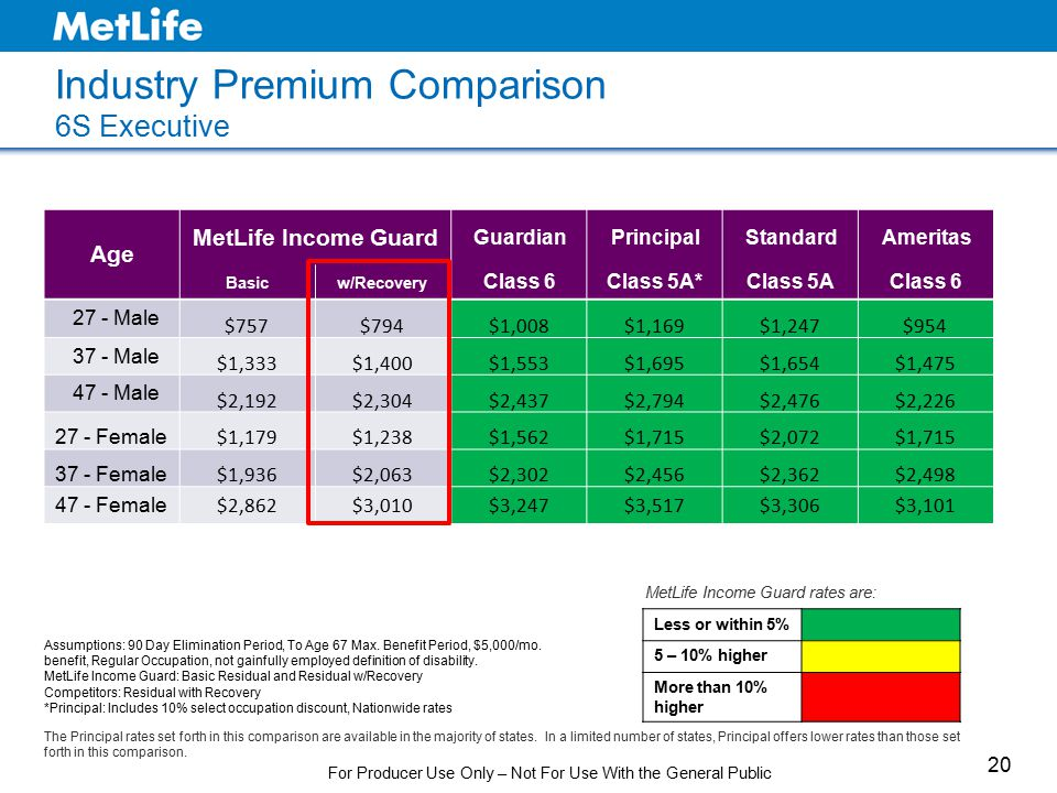 Industry Premium Comparison 6S Executive