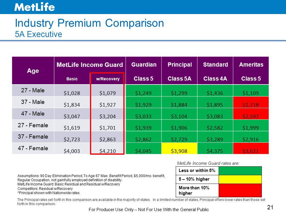 Industry Premium Comparison 5A Executive