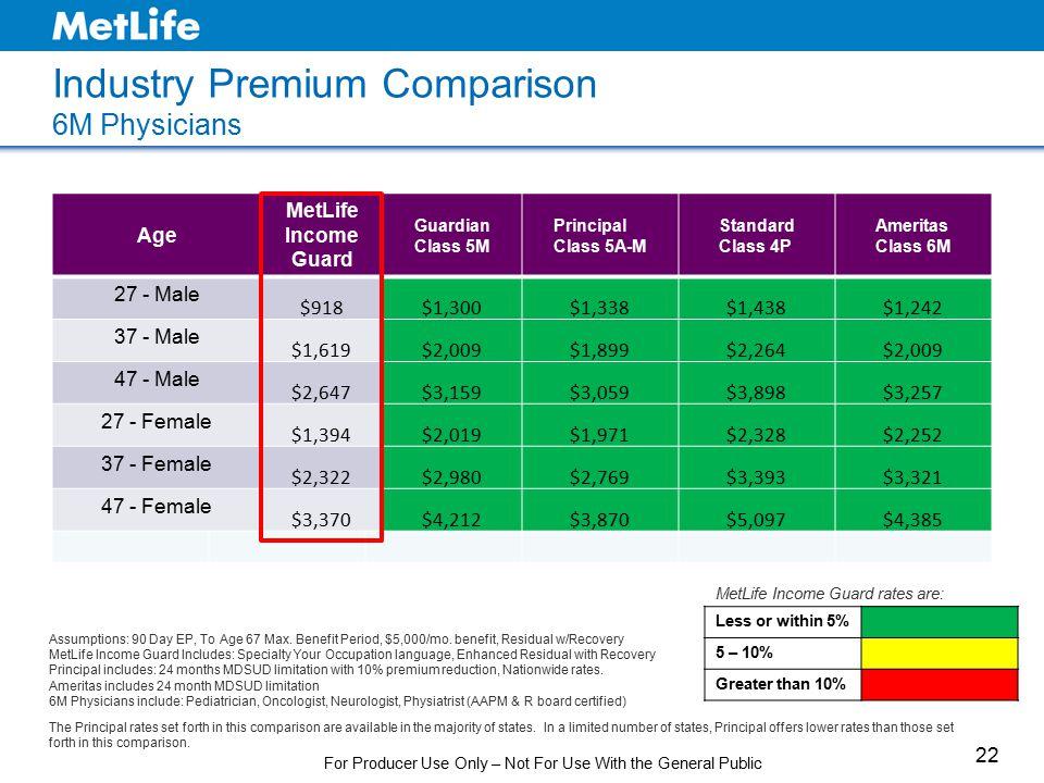 Industry Premium Comparison 6M Physicians