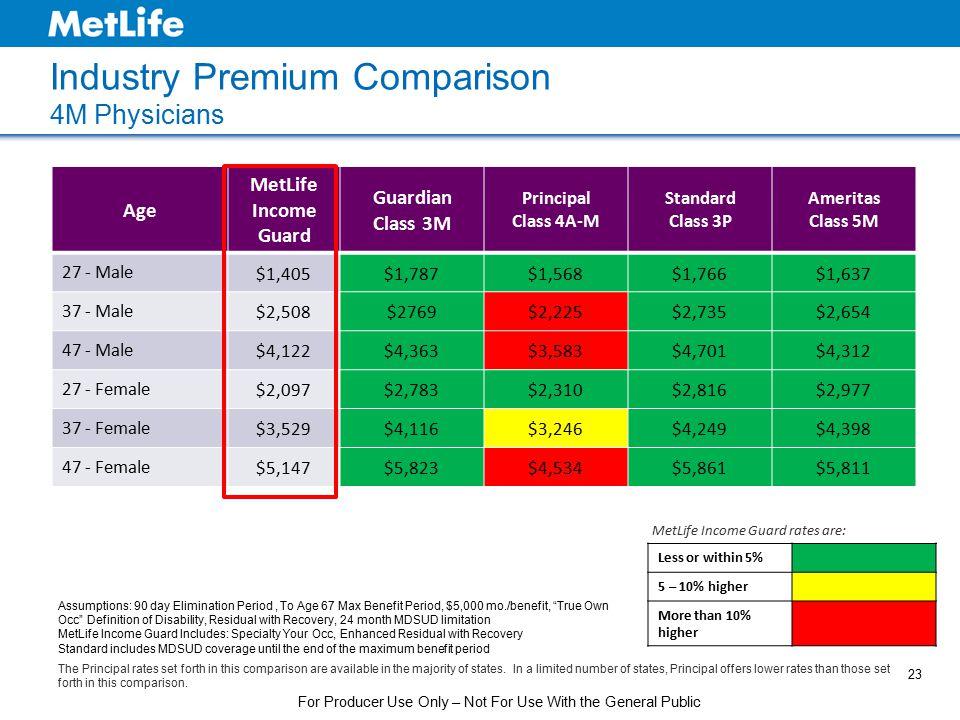 Industry Premium Comparison 4M Physicians