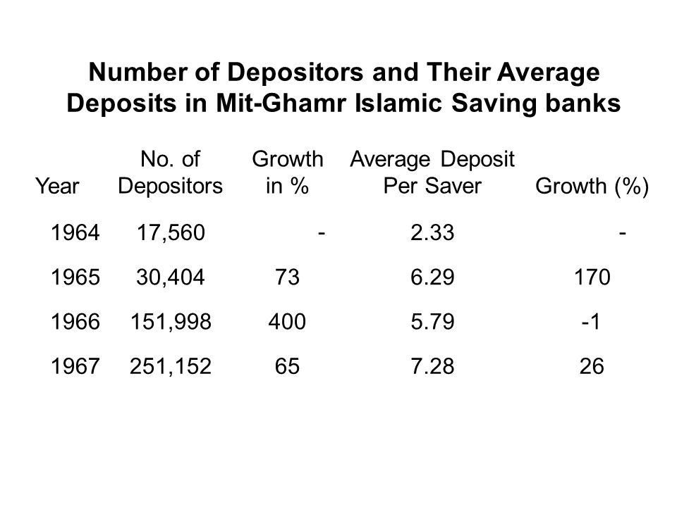 Average Deposit Per Saver