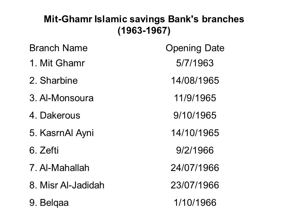 Mit-Ghamr Islamic savings Bank s branches (1963-1967)