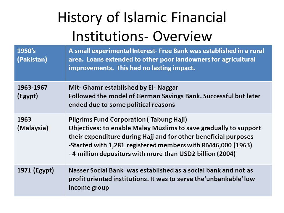 History of Islamic Financial Institutions- Overview