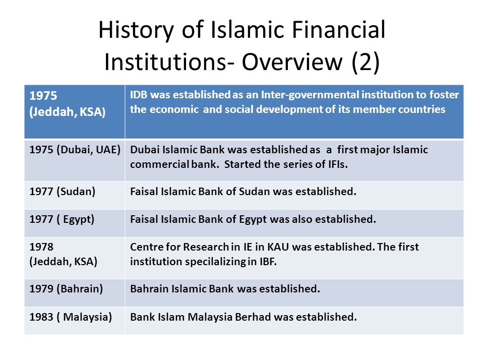 History of Islamic Financial Institutions- Overview (2)
