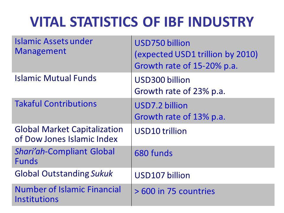 VITAL STATISTICS OF IBF INDUSTRY