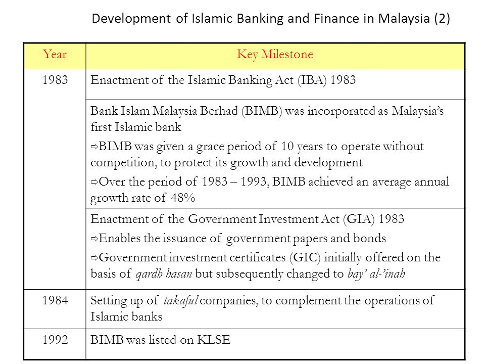 the development of an islamic money The primary world bank collection of development indicators, compiled from officially-recognized international sources it presents the most current and accurate global development data available, and includes national, regional and global estimates.