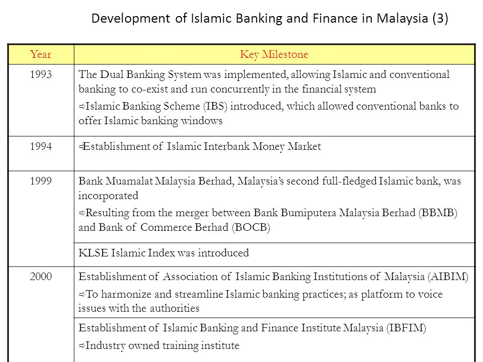 Development of Islamic Banking and Finance in Malaysia (3)