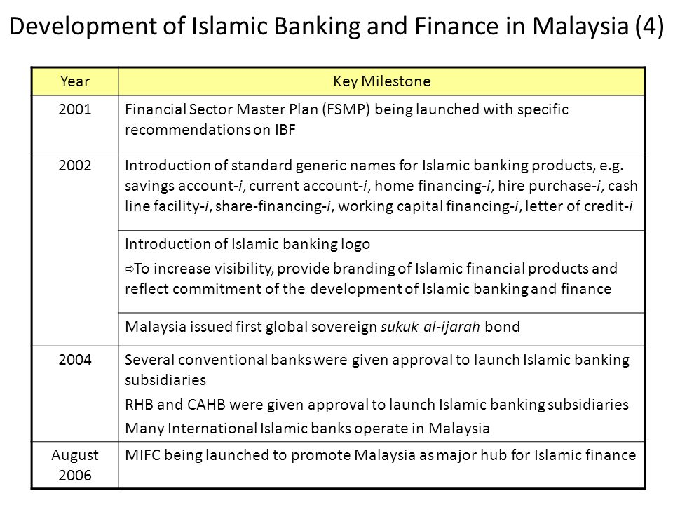 Development of Islamic Banking and Finance in Malaysia (4)