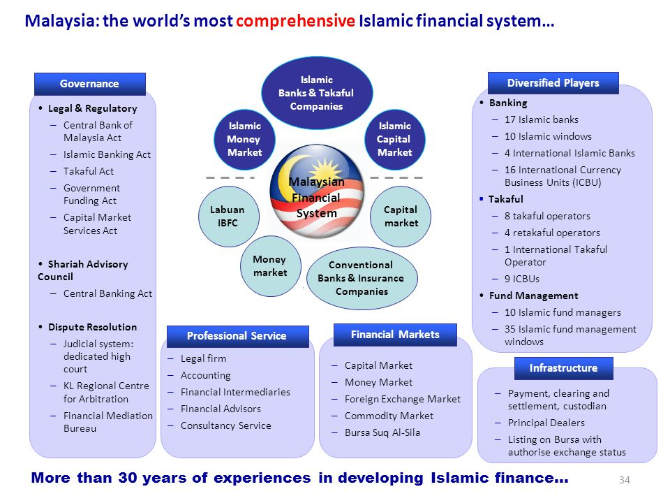 Malaysia: the world's most comprehensive Islamic financial system…