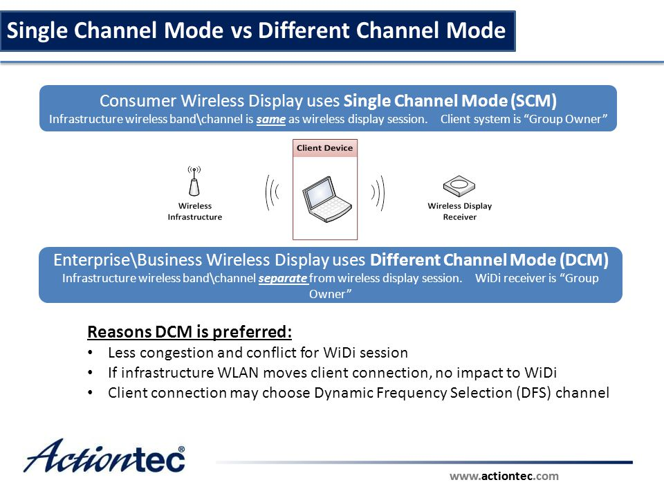 Single Channel Mode vs Different Channel Mode