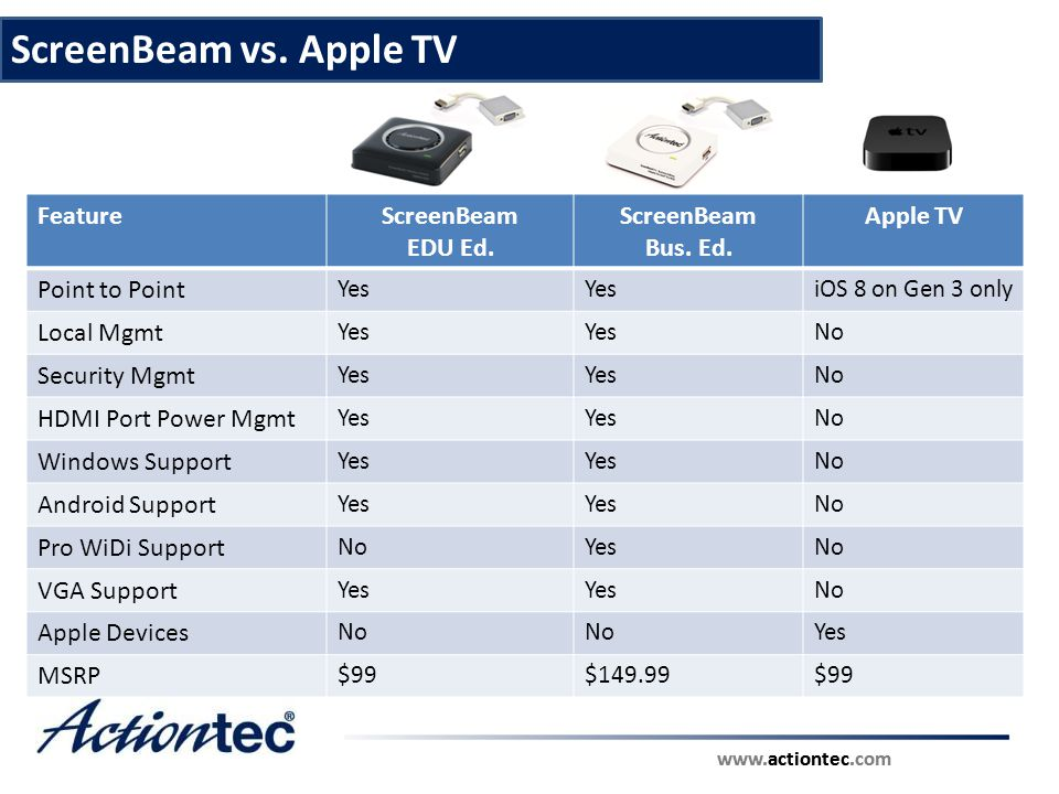 ScreenBeam vs. Apple TV Feature ScreenBeam EDU Ed. Bus. Ed. Apple TV