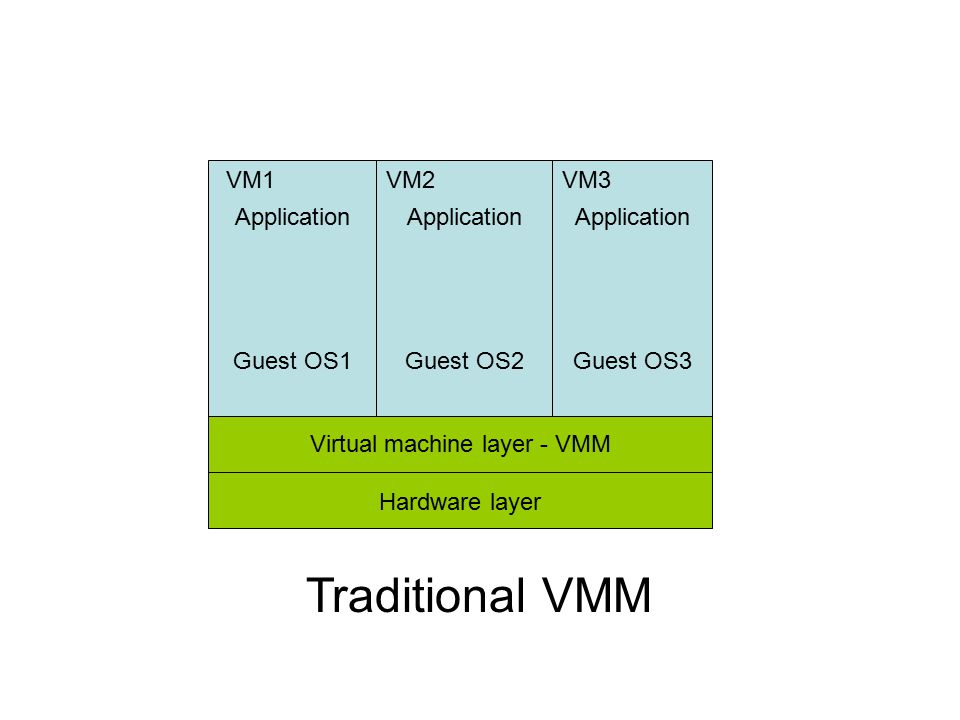Virtual machine layer - VMM