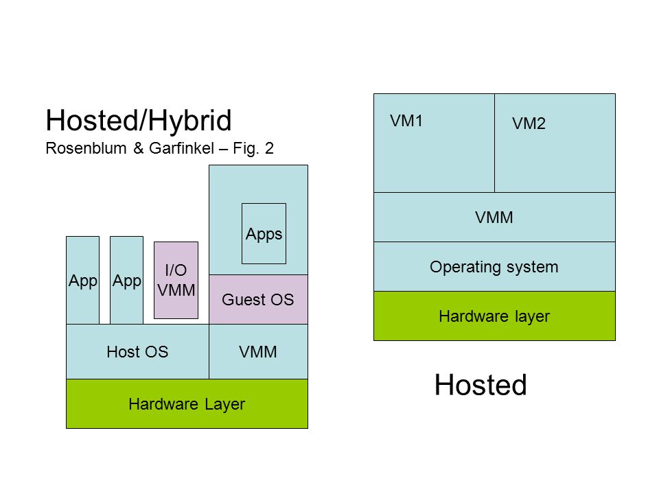 Hosted/Hybrid Hosted Rosenblum & Garfinkel – Fig. 2 VM1 VM2 VMM Apps