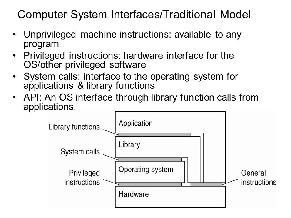 Computer System Interfaces/Traditional Model