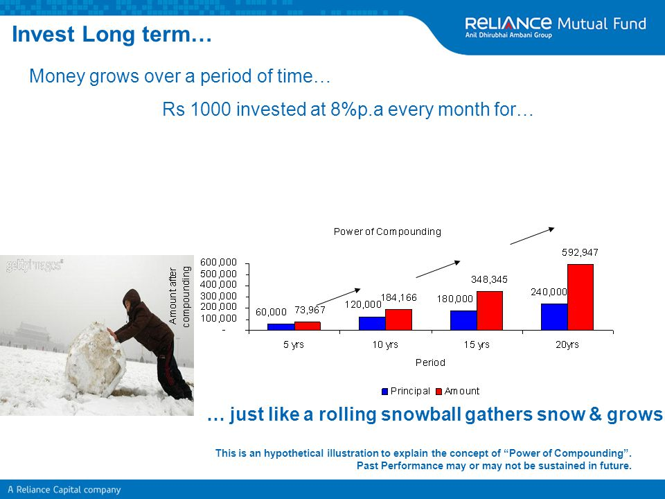 Invest Long term… Money grows over a period of time…