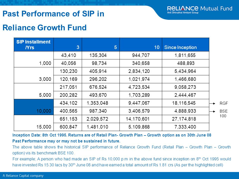 Past Performance of SIP in Reliance Growth Fund