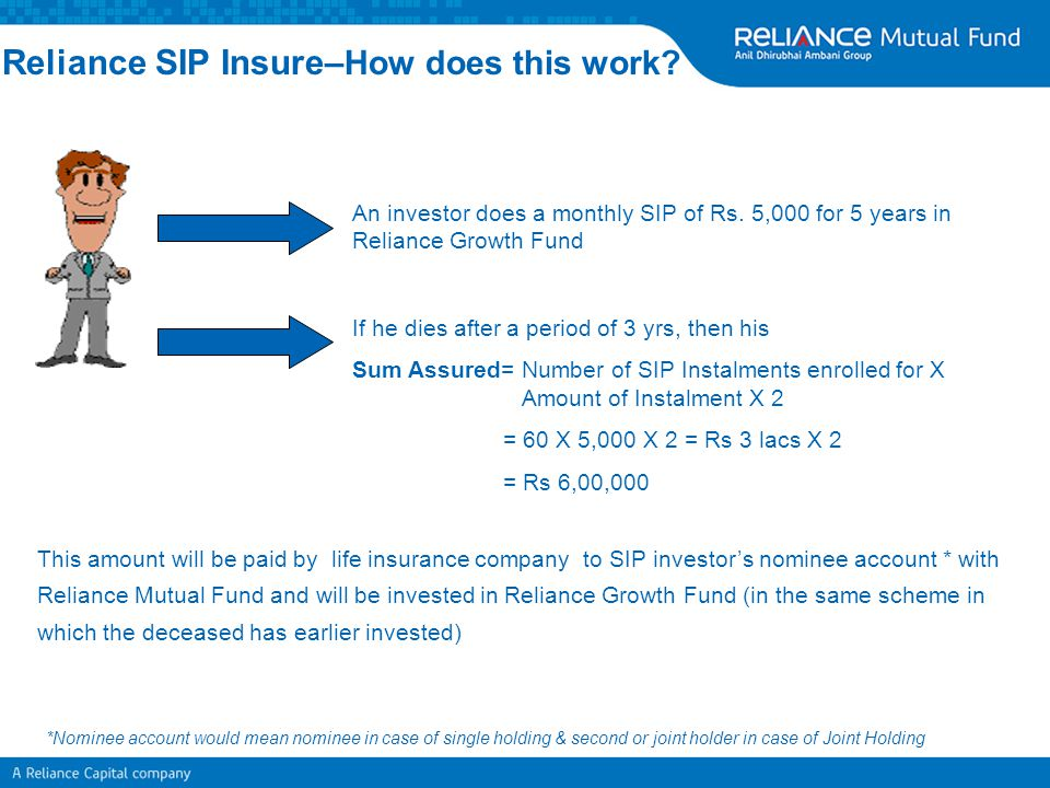 Reliance SIP Insure–How does this work