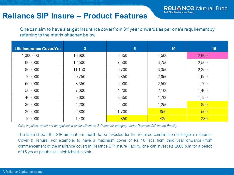 Life Insurance Cover/Yrs