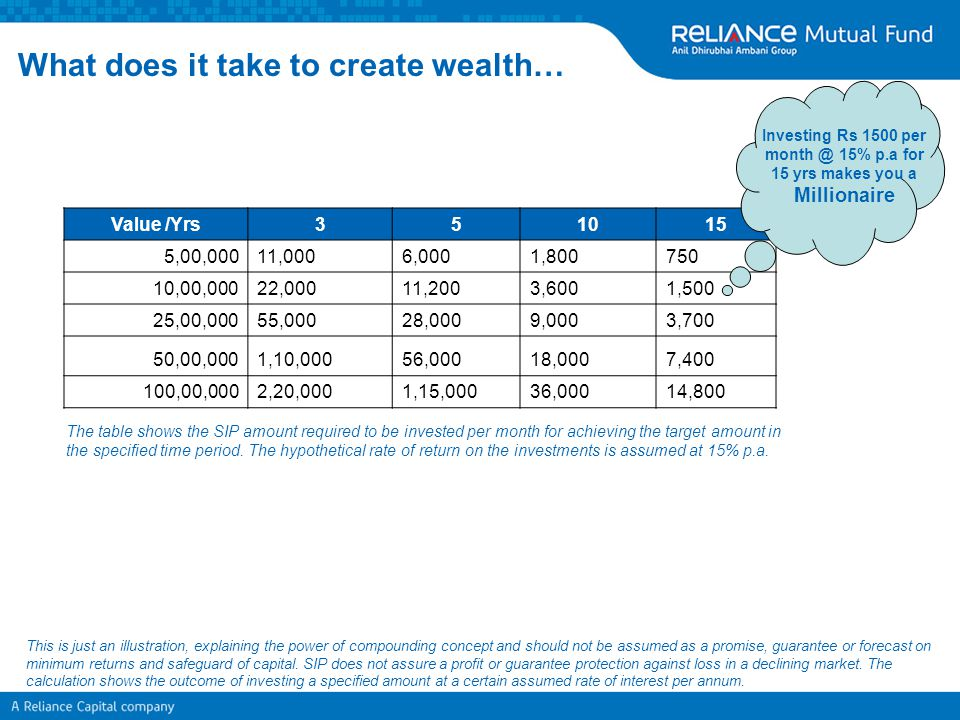 What does it take to create wealth…